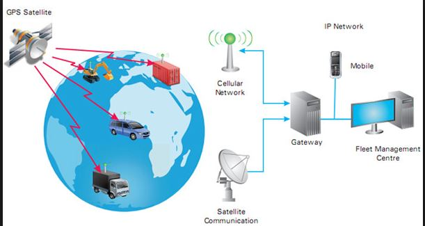 thesis gps tracking system